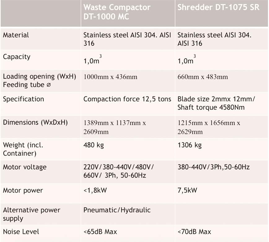 waste management series dt1000mc